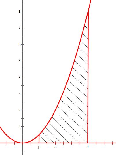 Diện tích hình phẳng
